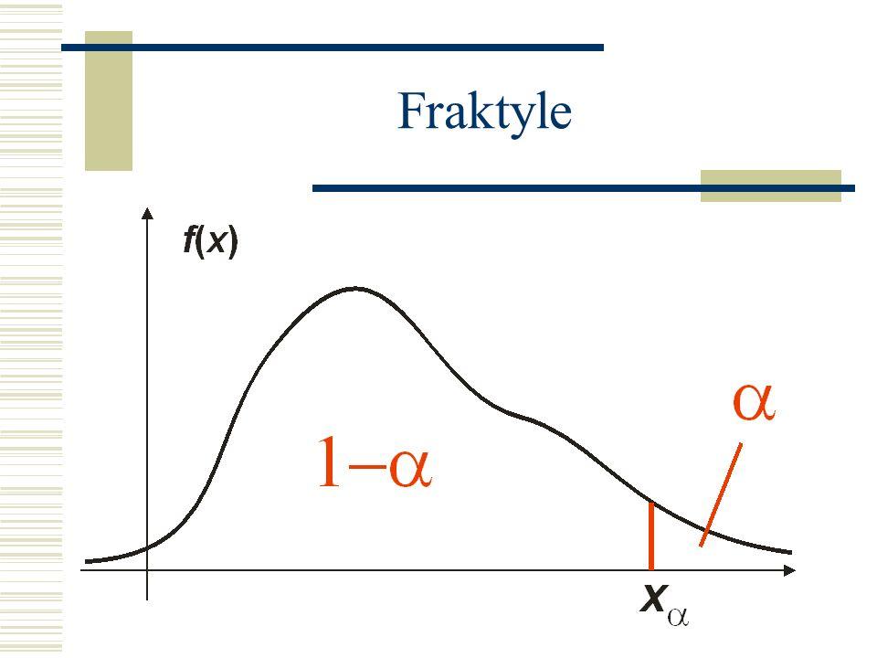 Fraktyle