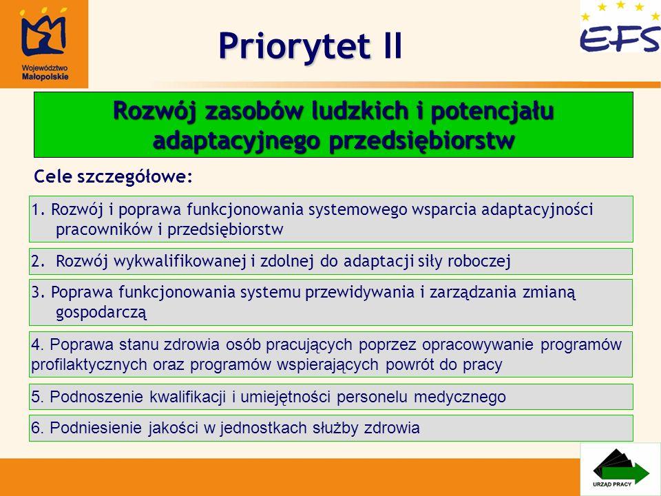 Priorytet Priorytet II Rozwój zasobów ludzkich i potencjału adaptacyjnego przedsiębiorstw 1. Rozwój i poprawa funkcjonowania systemowego wsparcia adap