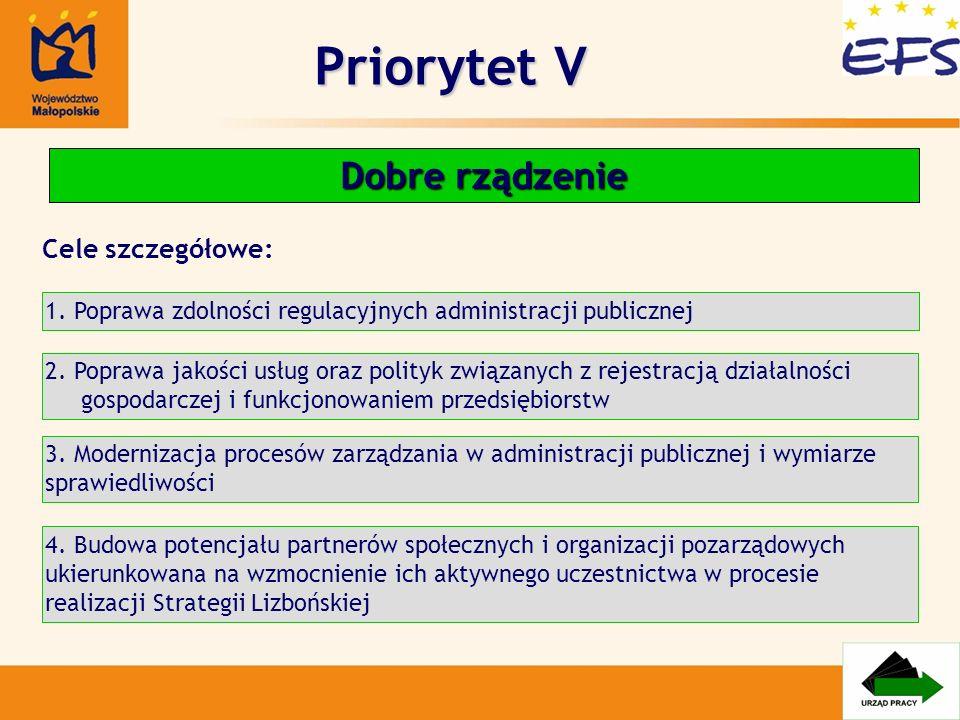Priorytet V Dobre rządzenie 1. Poprawa zdolności regulacyjnych administracji publicznej 2. Poprawa jakości usług oraz polityk związanych z rejestracją