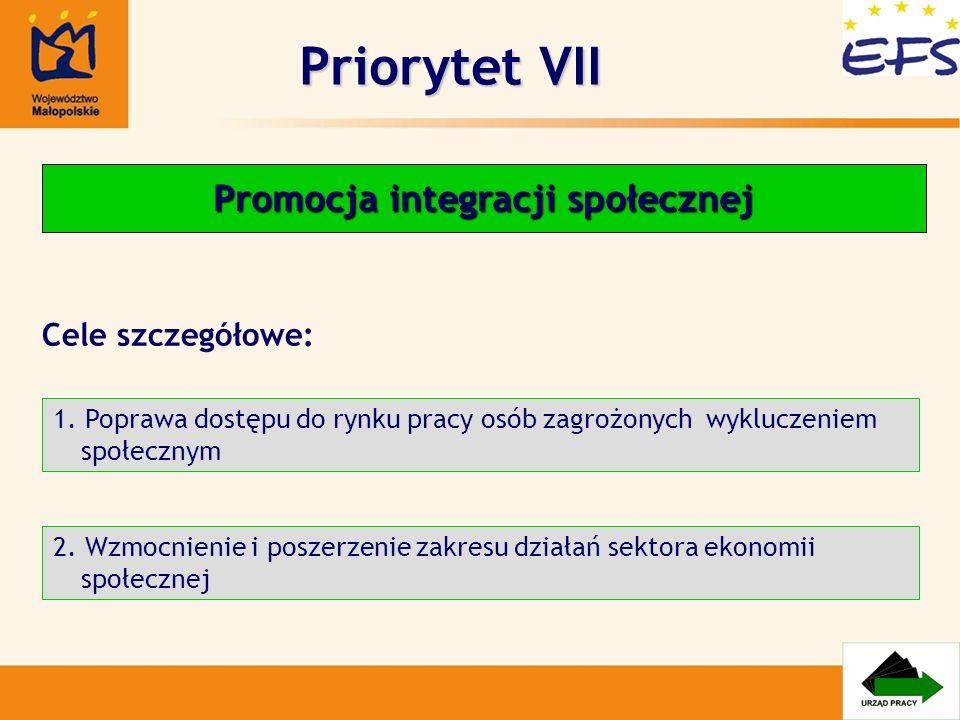 Priorytet VII Promocja integracji społecznej 1. Poprawa dostępu do rynku pracy osób zagrożonych wykluczeniem społecznym 2. Wzmocnienie i poszerzenie z