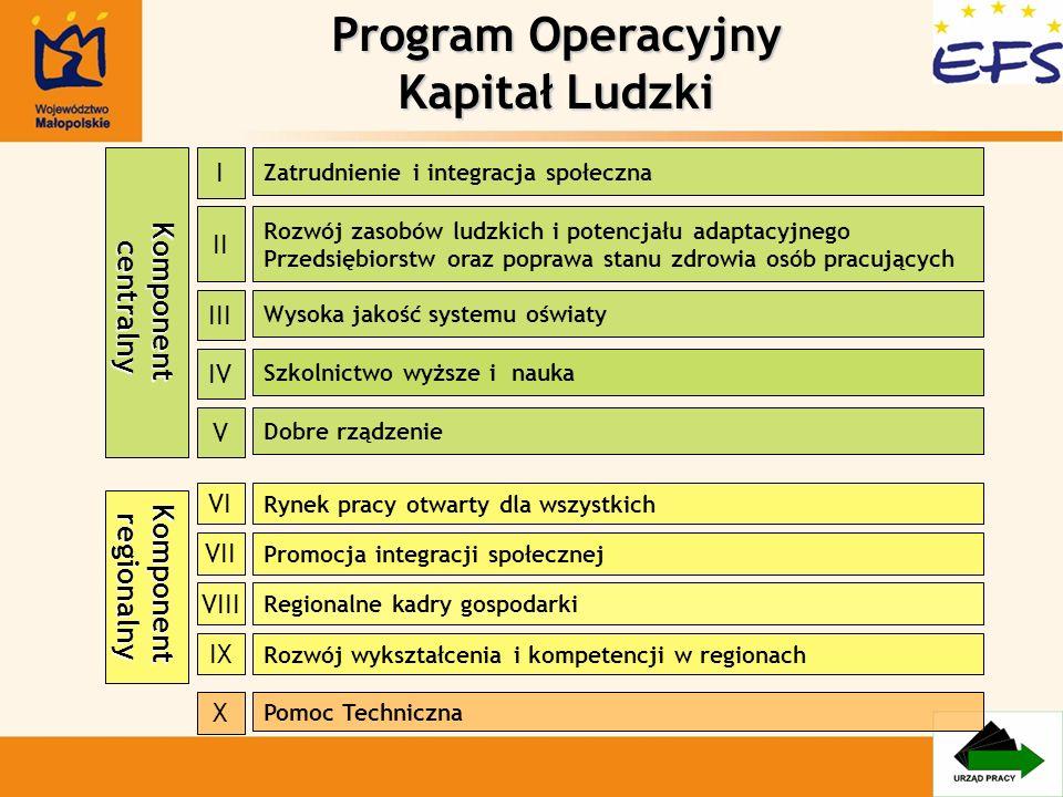Środki finansowe PO KL Środki finansowe na realizację programu ~ 11,5 mld ~ 11,5 mld Komponent centralny ~ 3,86 mld ~ 3,86 mld Komponent regionalny ~ 7,10 mld ~ 7,10 mld w tym Małopolska w tym Małopolska ~ 0,59 mld ~ 0,59 mld