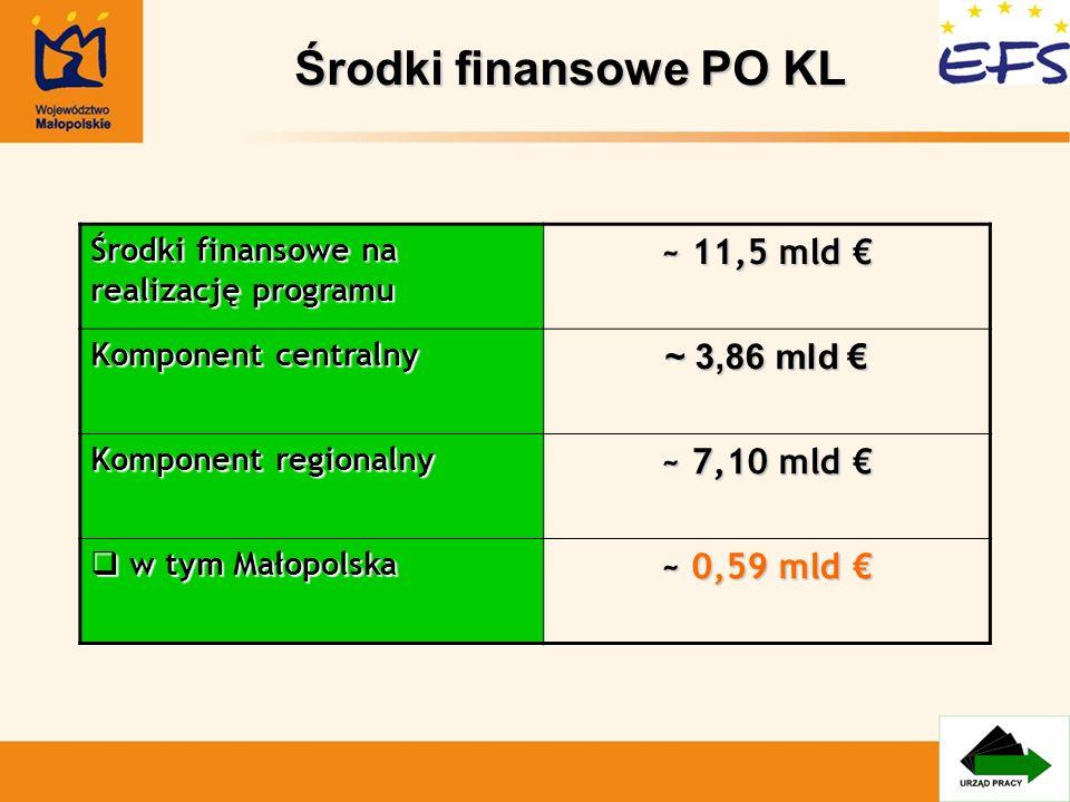 Środki finansowe PO KL Środki finansowe na realizację programu ~ 11,5 mld ~ 11,5 mld Komponent centralny ~ 3,86 mld ~ 3,86 mld Komponent regionalny ~