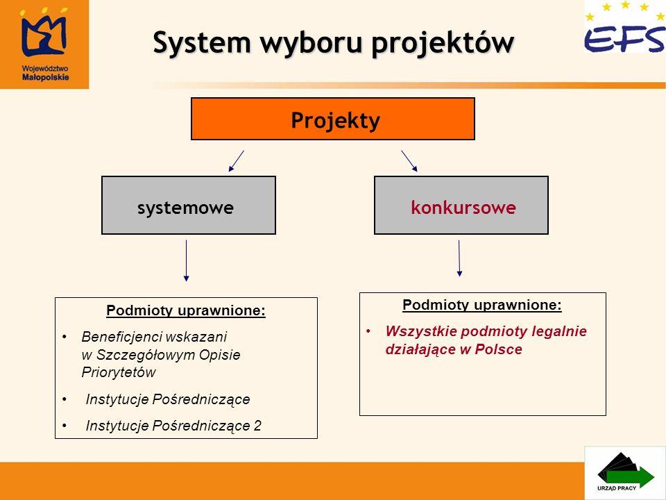 System wyboru projektów Projekty systemowekonkursowe Podmioty uprawnione: Beneficjenci wskazani w Szczegółowym Opisie Priorytetów Instytucje Pośrednic