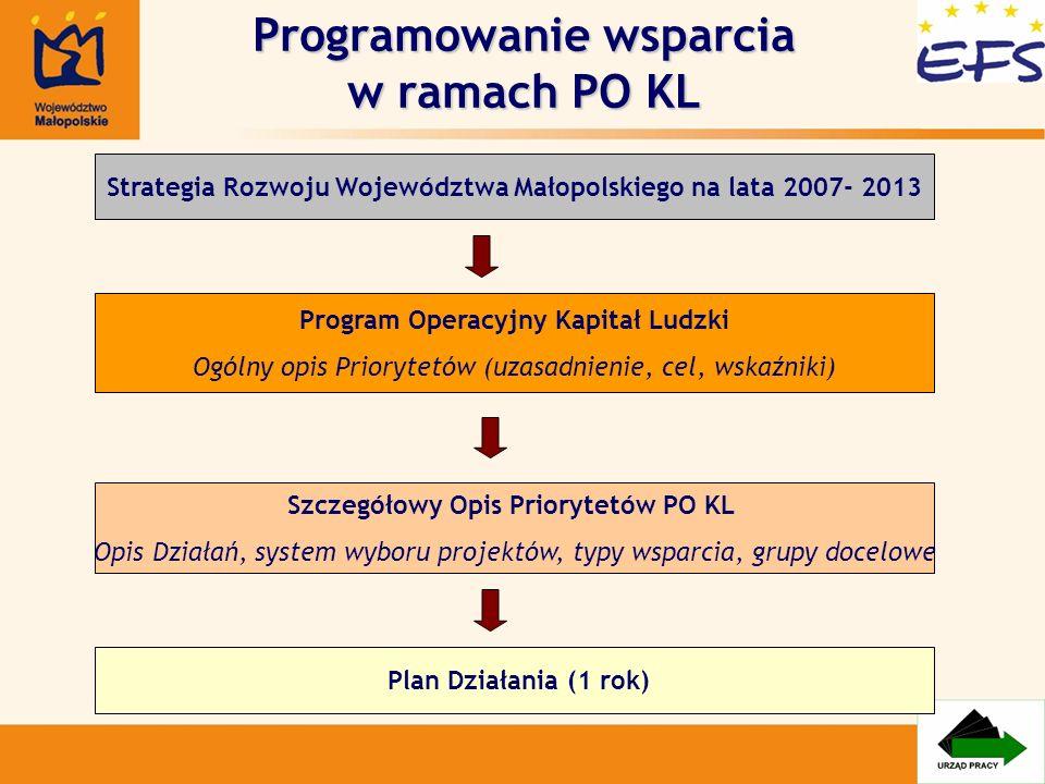 Programowanie wsparcia w ramach PO KL Strategia Rozwoju Województwa Małopolskiego na lata 2007- 2013 Program Operacyjny Kapitał Ludzki Ogólny opis Pri