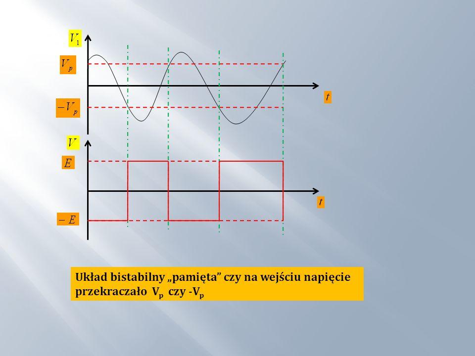 Układ bistabilny pamięta czy na wejściu napięcie przekraczało V p czy -V p