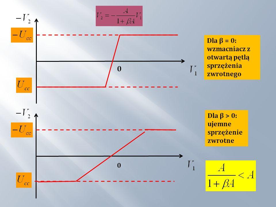 Dla β > 0: ujemne sprzężenie zwrotne Dla β = 0: wzmacniacz z otwartą pętlą sprzężenia zwrotnego 0 0
