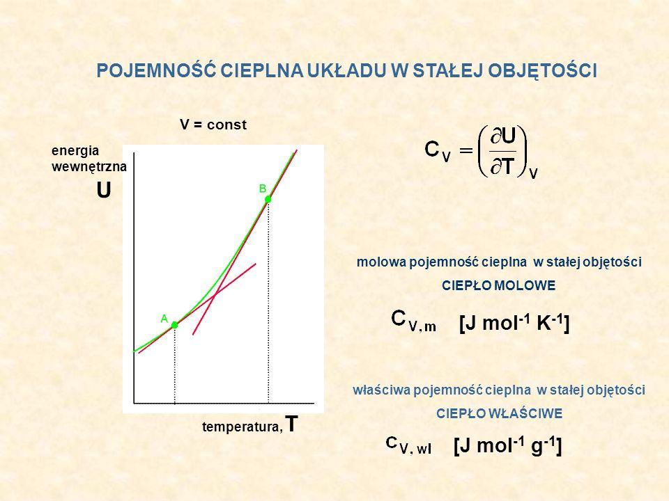 POJEMNOŚĆ CIEPLNA UKŁADU W STAŁEJ OBJĘTOŚCI U energia wewnętrzna temperatura, T V = const molowa pojemność cieplna w stałej objętości CIEPŁO MOLOWE [J