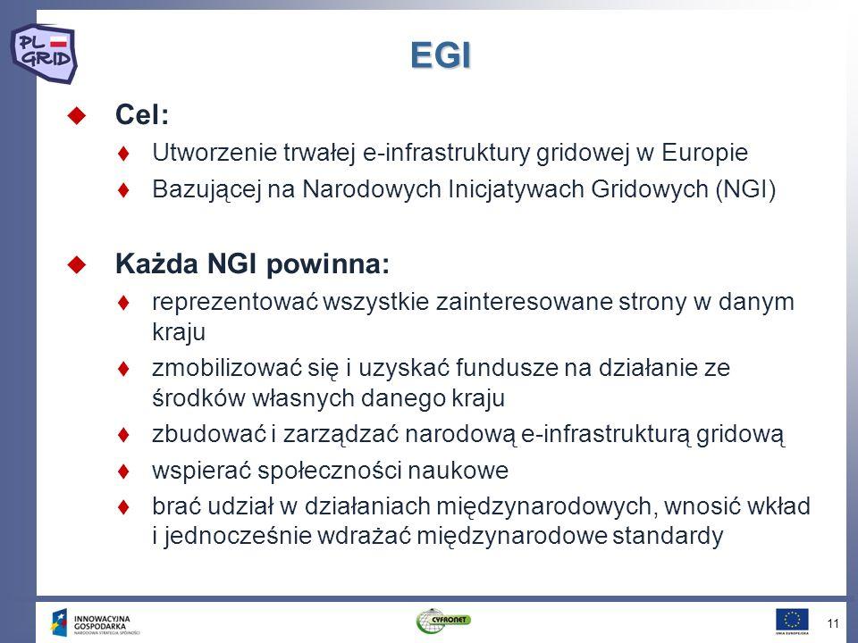 EGI Cel: Utworzenie trwałej e-infrastruktury gridowej w Europie Bazującej na Narodowych Inicjatywach Gridowych (NGI) Każda NGI powinna: reprezentować wszystkie zainteresowane strony w danym kraju zmobilizować się i uzyskać fundusze na działanie ze środków własnych danego kraju zbudować i zarządzać narodową e-infrastrukturą gridową wspierać społeczności naukowe brać udział w działaniach międzynarodowych, wnosić wkład i jednocześnie wdrażać międzynarodowe standardy 11