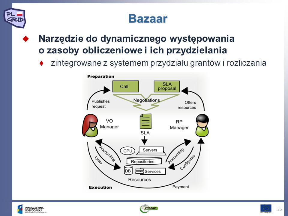 Bazaar Narzędzie do dynamicznego występowania o zasoby obliczeniowe i ich przydzielania zintegrowane z systemem przydziału grantów i rozliczania 35