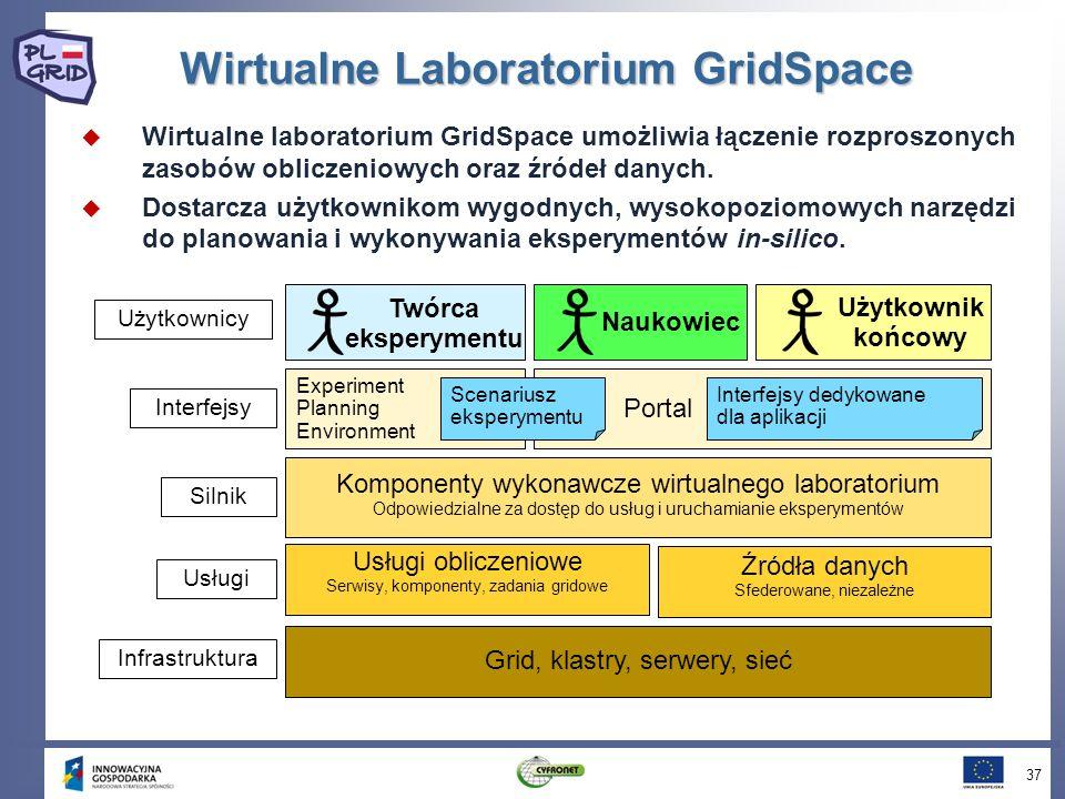 Wirtualne Laboratorium GridSpace Wirtualne laboratorium GridSpace umożliwia łączenie rozproszonych zasobów obliczeniowych oraz źródeł danych.