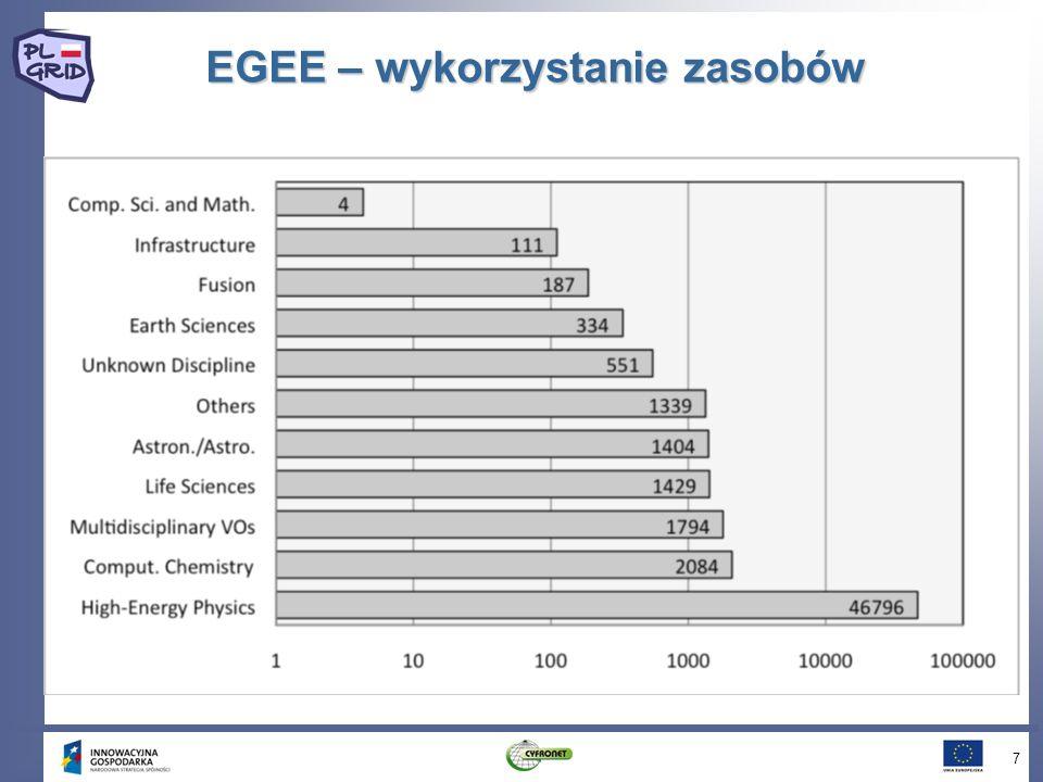 Gridowe zasoby EGEE w rejonie CE 8