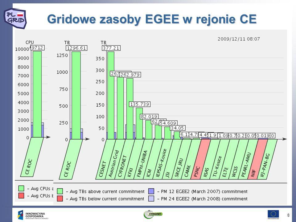 Jak zostać użytkownikiem Każda osoba związana z polską nauką może korzystać z zasobów PL-Grid Aby zostać użytkownikiem należy zarejestrować się oraz uzyskać odpowiedni certyfikat Procedura rejestracji oraz dalsze informacje dostępne są na stronie: http://www.plgrid.pl Z chęcią odpowiemy na pytania: helpdesk/^at^\plgrid.pl 29