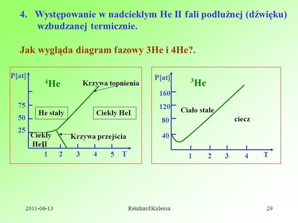2011-06-13Reinhard Kulessa29 4.Występowanie w nadciekłym He II fali podłużnej (dźwięku) wzbudzanej termicznie. Jak wygląda diagram fazowy 3He i 4He?.