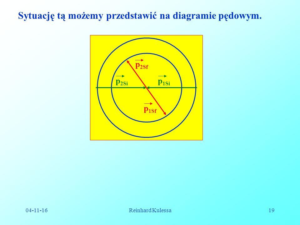 04-11-16Reinhard Kulessa19 Sytuację tą możemy przedstawić na diagramie pędowym.