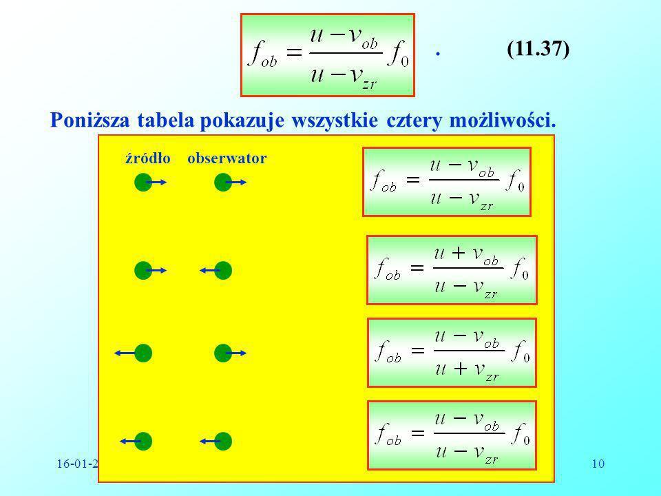 16-01-2009Reinhard Kulessa10.(11.37) Poniższa tabela pokazuje wszystkie cztery możliwości. źródłoobserwator