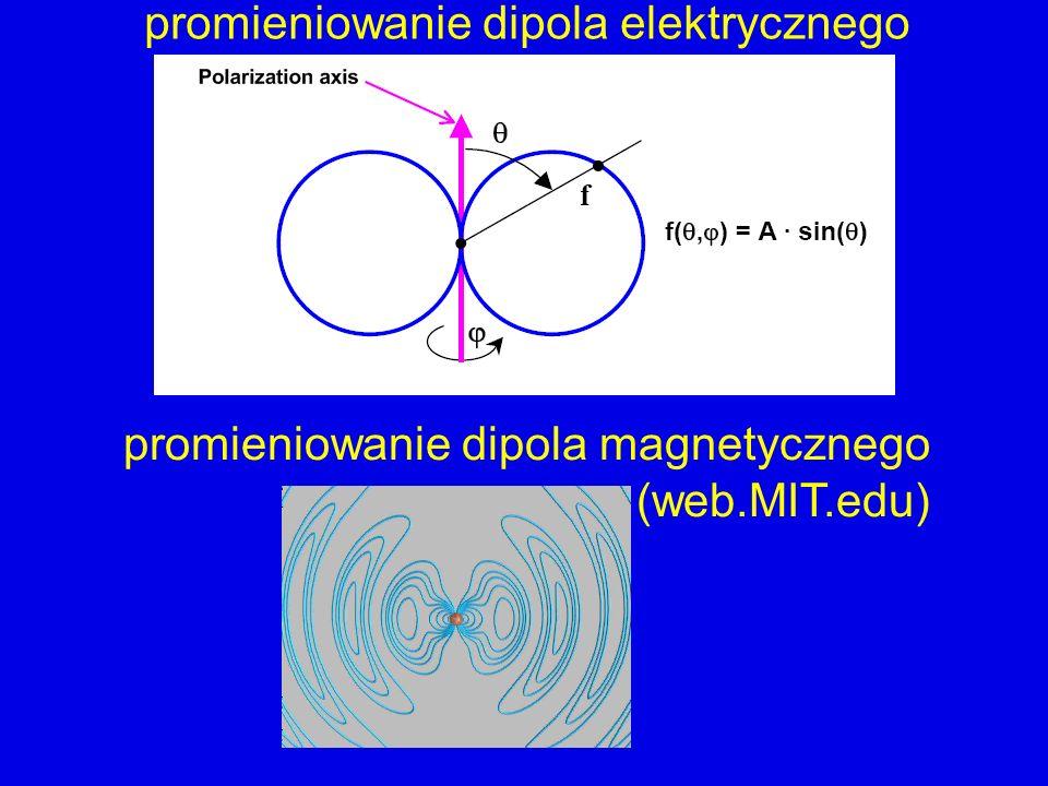 promieniowanie dipola elektrycznego promieniowanie dipola magnetycznego (web.MIT.edu)