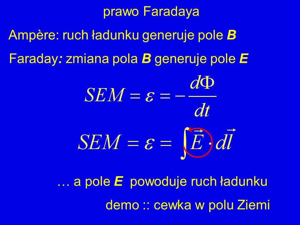 prawo Faradaya Ampère: ruch ładunku generuje pole B Faraday: zmiana pola B generuje pole E … a pole E powoduje ruch ładunku demo :: cewka w polu Ziemi
