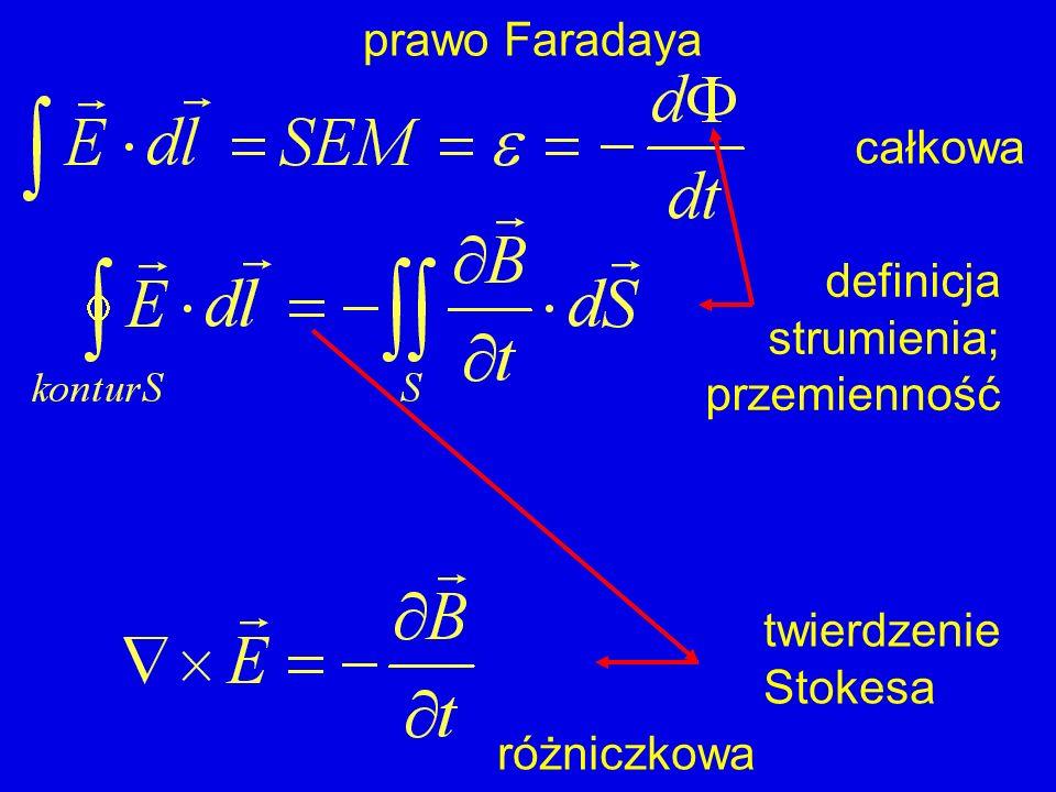 prawo Faradaya Ampère: ruch ładunku generuje pole B Faraday: zmiana pola B generuje pole E … a pole E generuje ruch ładunku (i w ten sposób możemy je zaobserwować)