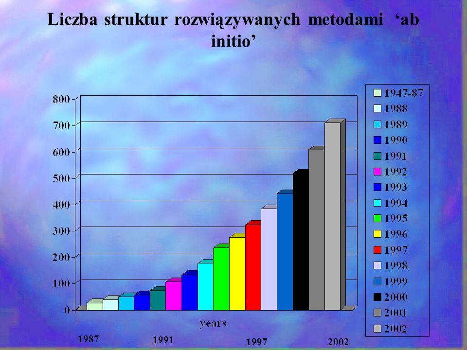 Dziękuję za uwagę powder diffraction methods work perfectly with good data, with bad ones do not work at all...