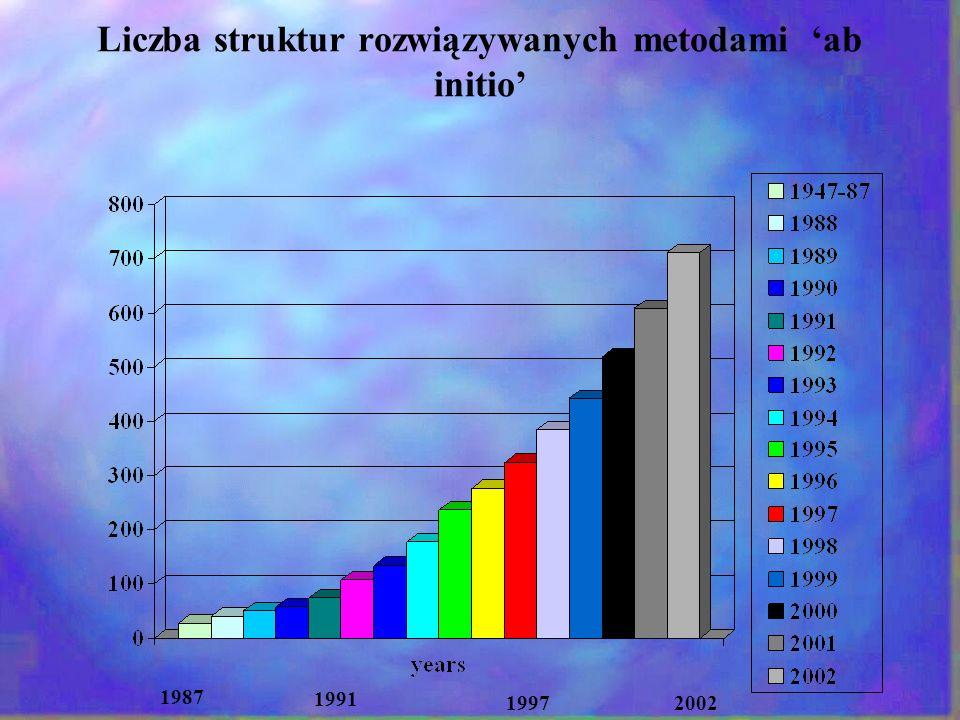 Liczba struktur rozwiązywanych metodami ab initio 1987 19972002 1991