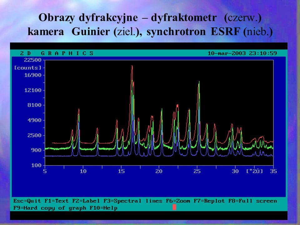 Obrazy dyfrakcyjne – dyfraktometr (czerw.) kamera Guinier (ziel.), synchrotron ESRF (nieb.)
