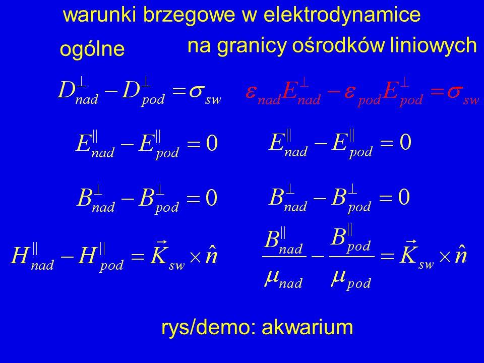 warunki brzegowe w elektrodynamice ogólne na granicy ośrodków liniowych rys/demo: akwarium