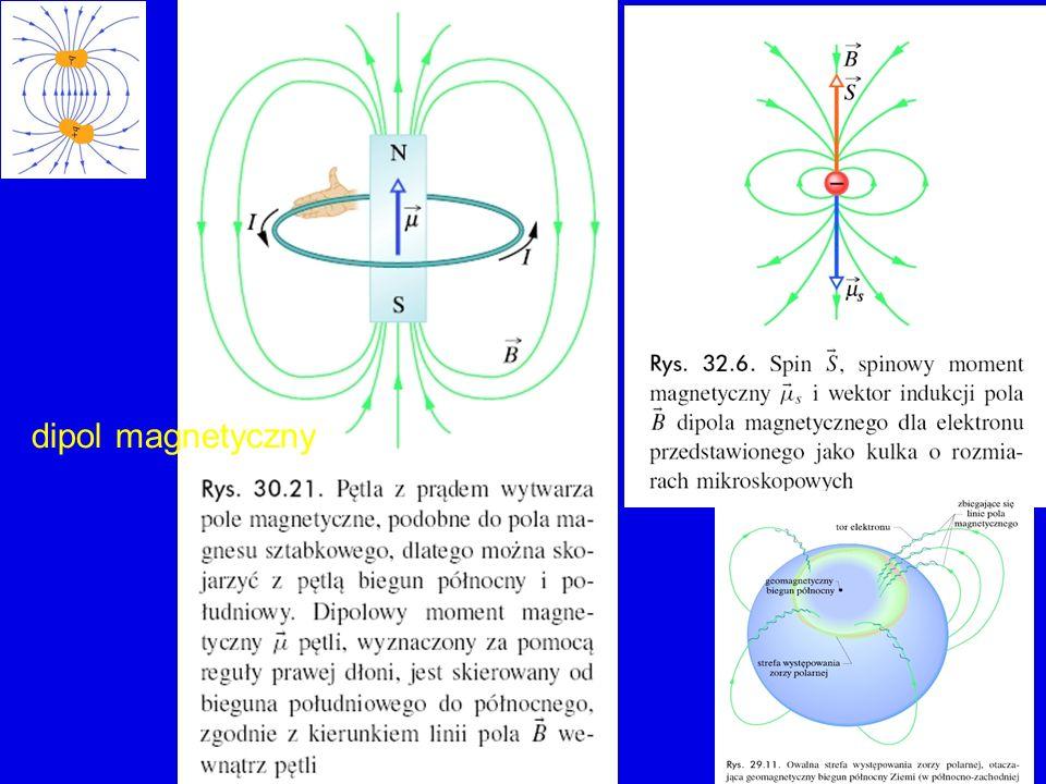 diamagnetyzm semiklasyczny, obrazkowy model orbita elektronu jako obwód z prądem m = moment dipolowy związany z orbitalnym ruchem elektronu czy i jak m się zmieni po włączeniu zewnętrznego pola magnetycznego.