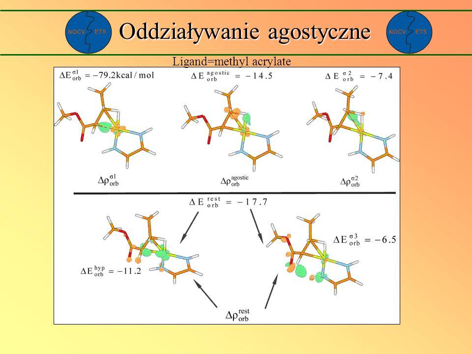 Oddziaływanie agostyczne Ligand=methyl acrylate