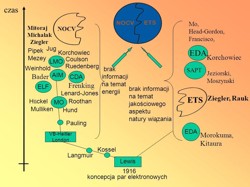 czas brak informacji na temat energii Lewis koncepcja par elektronowych 1916 Pauling LMO Coulson Weinhold Kossel Langmuir VB-Heitler London MO Hund Mu
