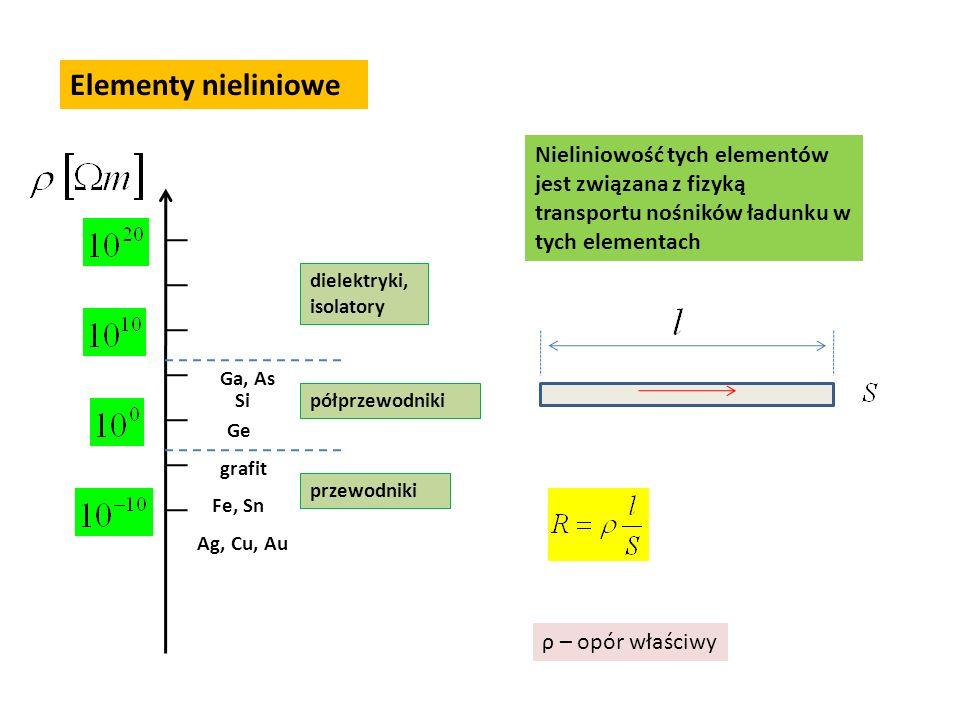 Elementy nieliniowe Nieliniowość tych elementów jest związana z fizyką transportu nośników ładunku w tych elementach ρ – opór właściwy Ga, As Si Ge gr
