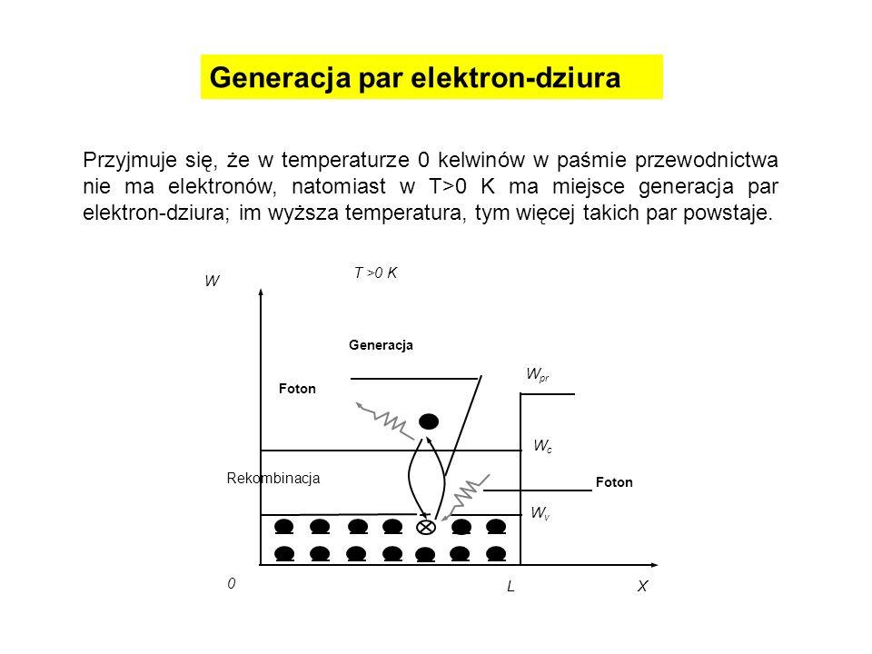 Rekombinacja Generacja W pr WcWc WvWv X 0 L W T >0 K Foton Przyjmuje się, że w temperaturze 0 kelwinów w paśmie przewodnictwa nie ma elektronów, natom