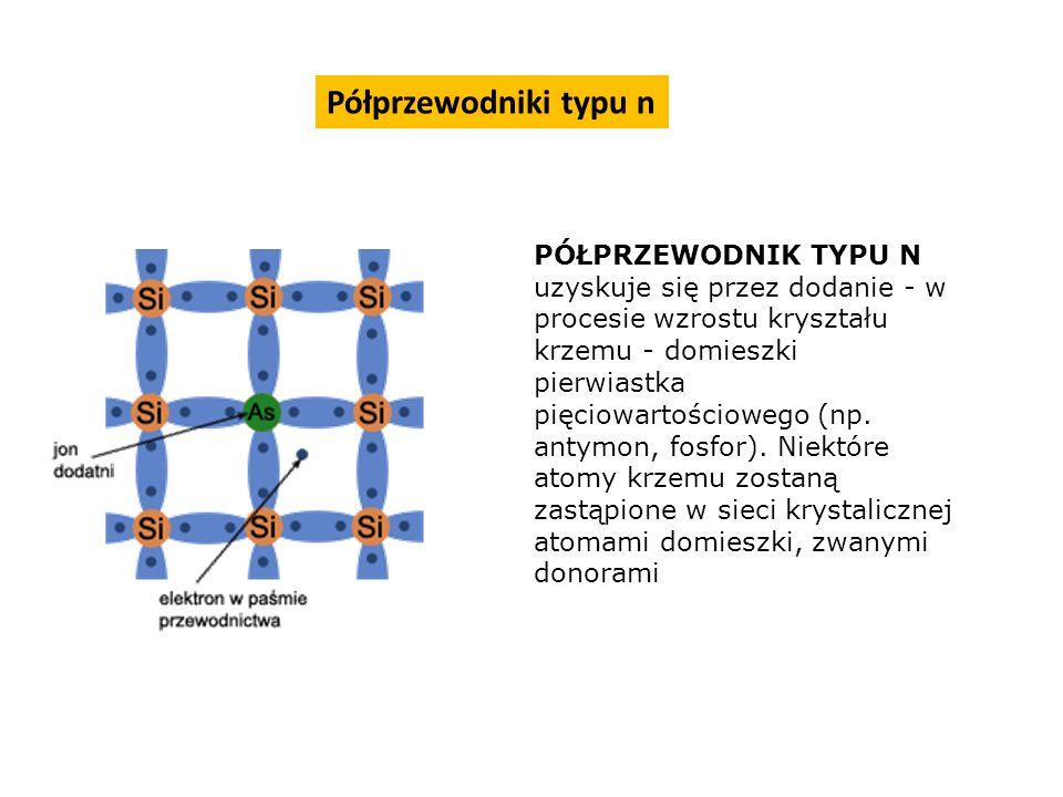 PÓŁPRZEWODNIK TYPU N uzyskuje się przez dodanie - w procesie wzrostu kryształu krzemu - domieszki pierwiastka pięciowartościowego (np. antymon, fosfor