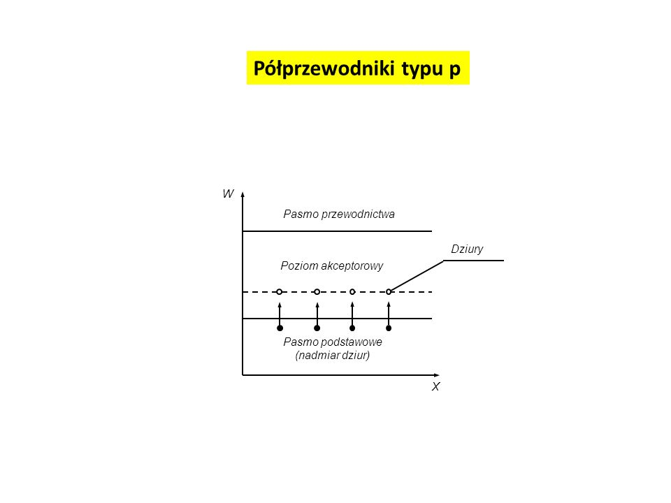 Pasmo podstawowe (nadmiar dziur) Poziom akceptorowy Pasmo przewodnictwa Dziury X W Półprzewodniki typu p