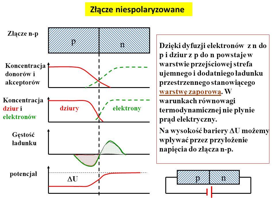 p n Złącze n-p Koncentracja donorów i akceptorów Koncentracja dziur i elektronów dziuryelektrony Gęstość ładunku potencjał Dzięki dyfuzji elektronów z