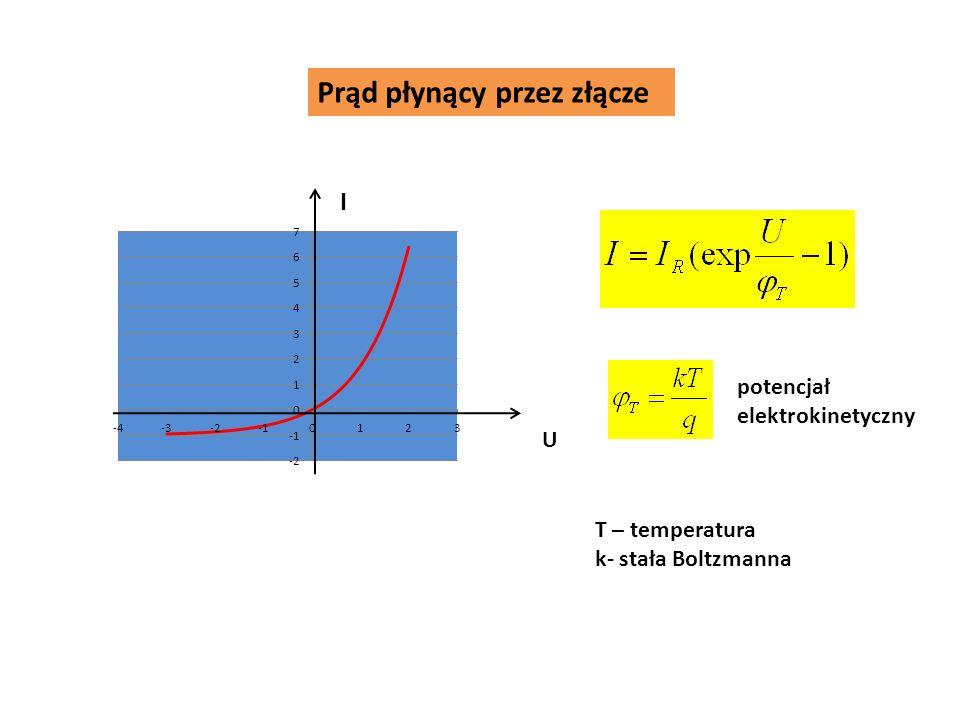 Prąd płynący przez złącze I U potencjał elektrokinetyczny T – temperatura k- stała Boltzmanna