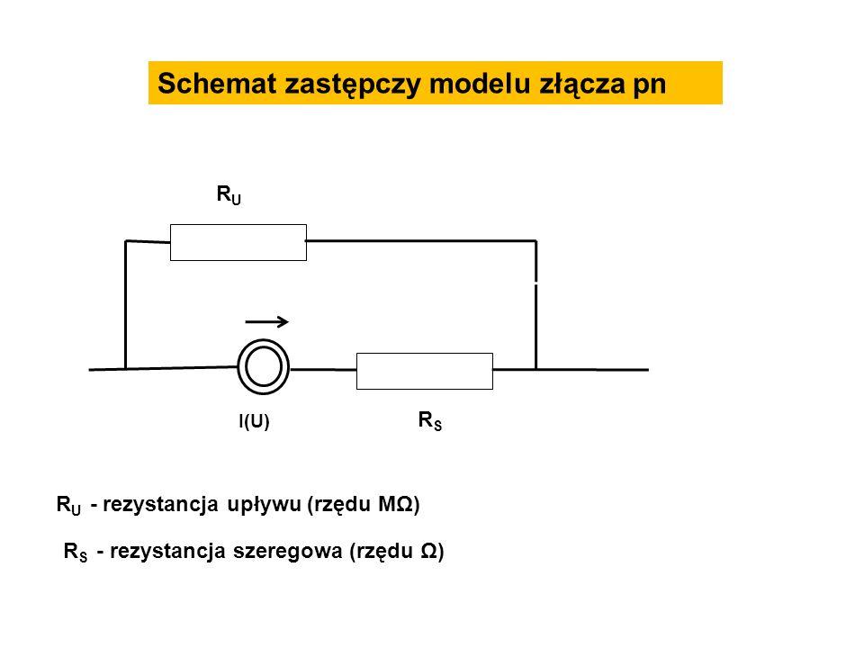 Schemat zastępczy modelu złącza pn RURU I(U) RSRS R U - rezystancja upływu (rzędu MΩ) R S - rezystancja szeregowa (rzędu Ω)