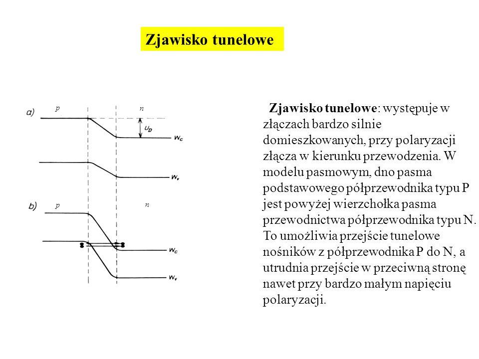 Zjawisko tunelowe: występuje w złączach bardzo silnie domieszkowanych, przy polaryzacji złącza w kierunku przewodzenia. W modelu pasmowym, dno pasma p