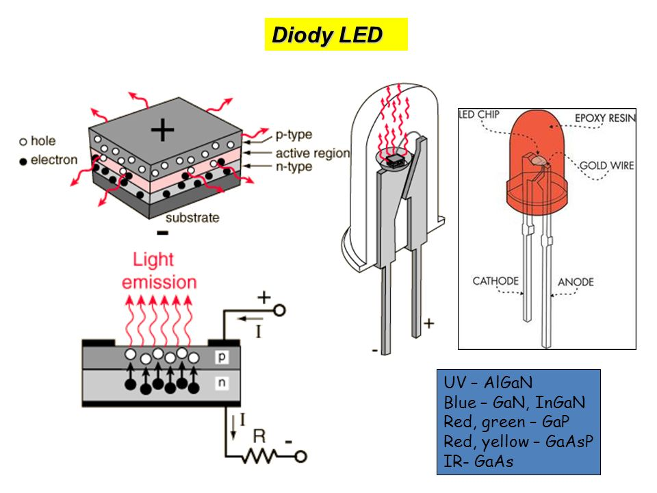 Diody LED Color Wavelength Wavelength (nm) Voltage (V)Semiconductor Material Infraredλλ > 760ΔΔV < 1.9Gallium arsenideGallium arsenide (GaAs) Aluminium gallium arsenide (AlGaAs)Aluminium gallium arsenide Red610 < λ < 7601.63 < ΔV < 2.03Aluminium gallium arsenideAluminium gallium arsenide (AlGaAs) Gallium arsenide phosphide (GaAsP) Aluminium gallium indium phosphide (AlGaInP) Gallium(III) phosphide (GaP)Gallium arsenide phosphideAluminium gallium indium phosphideGallium(III) phosphide Orange590 < λ < 6102.03 < ΔV < 2.10Gallium arsenide phosphideGallium arsenide phosphide (GaAsP) Aluminium gallium indium phosphide (AlGaInP)Gallium(III) phosphide (GaP)Aluminium gallium indium phosphideGallium(III) phosphide Yellow570 < λ < 5902.10 < ΔV < 2.18Gallium arsenide phosphideGallium arsenide phosphide (GaAsP) Aluminium gallium indium phosphide (AlGaInP) Gallium(III) phosphide (GaP)Aluminium gallium indium phosphideGallium(III) phosphide Green500 < λ < 5701.9 < ΔV < 4.0Indium gallium nitrideIndium gallium nitride (InGaN) / Gallium(III) nitride (GaN) Gallium(III) phosphide (GaP)Aluminium gallium indium phosphide (AlGaInP) Aluminium gallium phosphide (AlGaP)Gallium(III) nitrideGallium(III) phosphideAluminium gallium indium phosphide Aluminium gallium phosphide Blue450 < λ < 5002.48 < ΔV < 3.7Zinc selenideZinc selenide (ZnSe), Indium gallium nitride (InGaN), Silicon carbide (SiC) as substrate, Silicon (Si)ndium gallium nitrideSilicon carbideSilicon Violet400 < λ < 4502.76 < ΔV < 4.0Indium gallium nitrideIndium gallium nitride (InGaN) Purplemultiple types2.48 < ΔV < 3.7Dual blue/red LEDs,blue with red phosphor,or white with purple plastic Ultra- violet λ < 4003.1 < ΔV < 4.4diamonddiamond (235 nm), Boron nitride (215 nm), Aluminium nitride (AlN) (210 nm) Aluminium gallium nitride (AlGaN) (AlGaInN) (to 210 nm), Boron nitrideAluminium nitrideAluminium gallium nitride WhiteBroad spectrum ΔV = 3.5Blue/UV diode with yellow phosphor