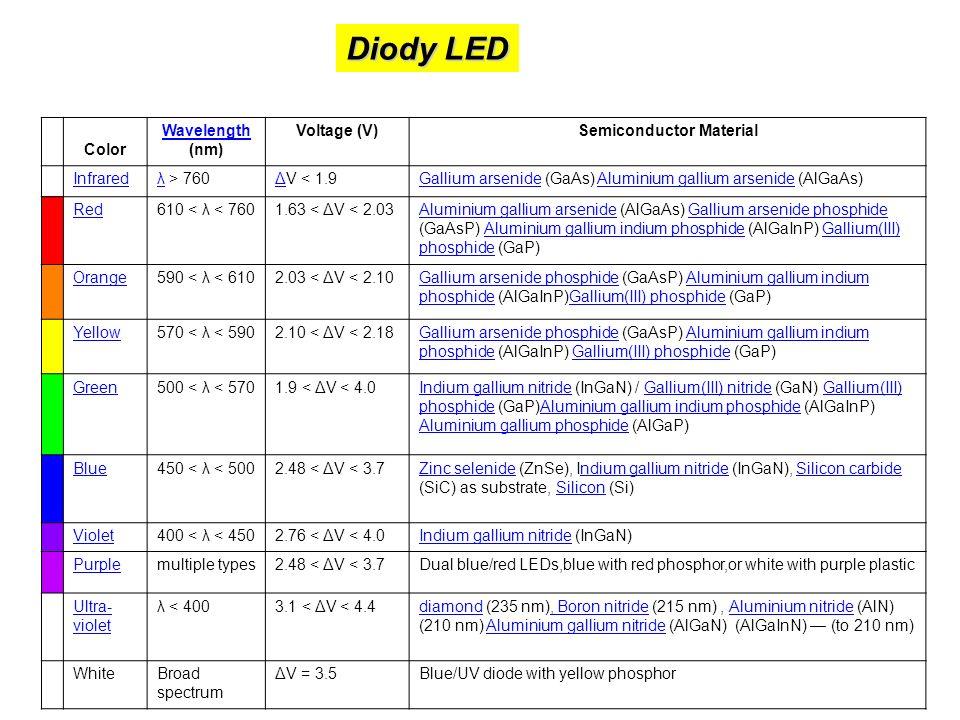 Diody LED Color Wavelength Wavelength (nm) Voltage (V)Semiconductor Material Infraredλλ > 760ΔΔV < 1.9Gallium arsenideGallium arsenide (GaAs) Aluminiu
