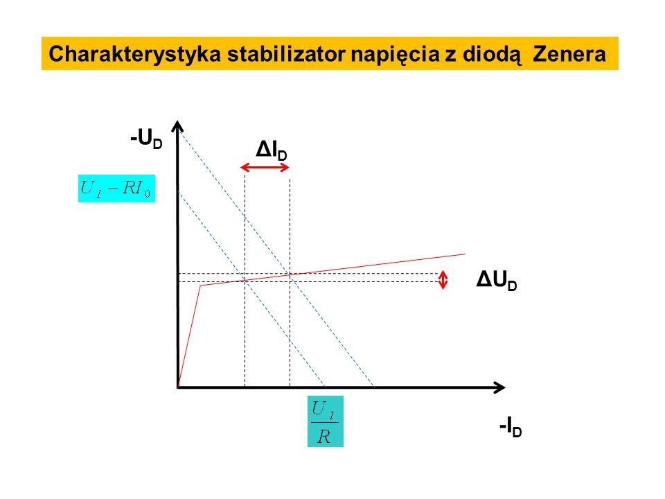 -I D -U D ΔI D ΔU D Charakterystyka stabilizator napięcia z diodą Zenera