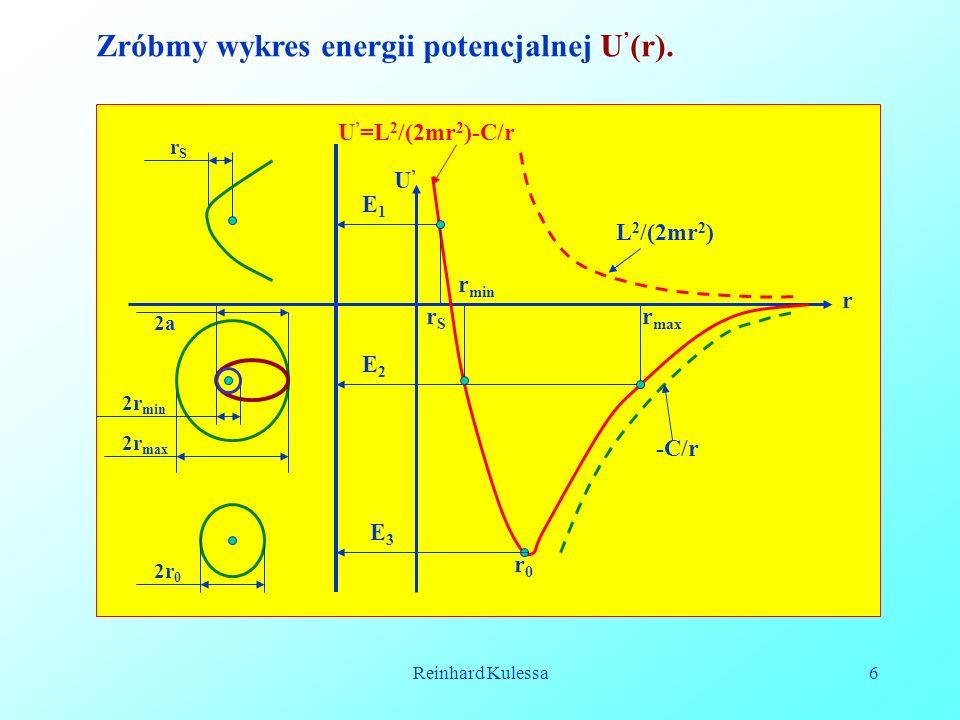 Reinhard Kulessa6 Zróbmy wykres energii potencjalnej U (r). E1E1 E3E3 E2E2 L 2 /(2mr 2 ) -C/r U =L 2 /(2mr 2 )-C/r r0r0 r max r min rSrS rSrS 2r 0 2r
