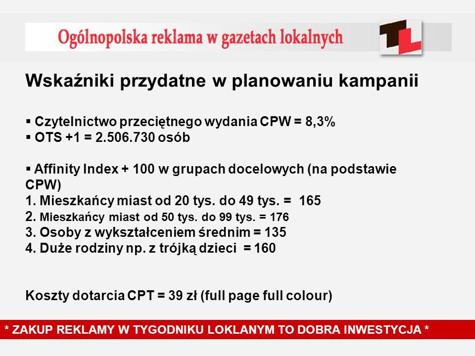 Wskaźniki przydatne w planowaniu kampanii Czytelnictwo przeciętnego wydania CPW = 8,3% OTS +1 = 2.506.730 osób Affinity Index + 100 w grupach docelowych (na podstawie CPW) 1.