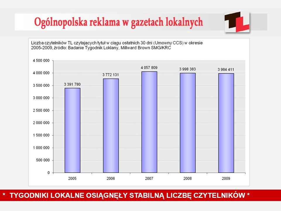 13,6% 12,5% 11,3% Ponad 4 miliony czytelników * TYGODNIKI LOKALNE OSIĄGNĘŁY STABILNĄ LICZBĘ CZYTELNIKÓW *