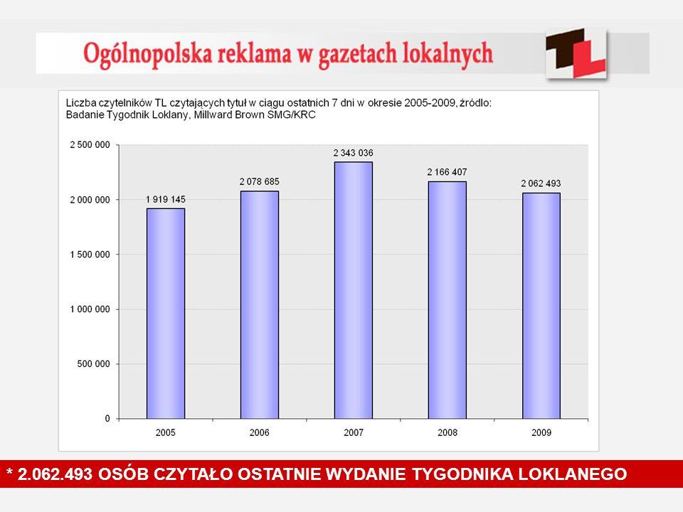 7,8 % Ostatnie wydanie czytało blisko 2,5 mln osób * 2.062.493 OSÓB CZYTAŁO OSTATNIE WYDANIE TYGODNIKA LOKLANEGO