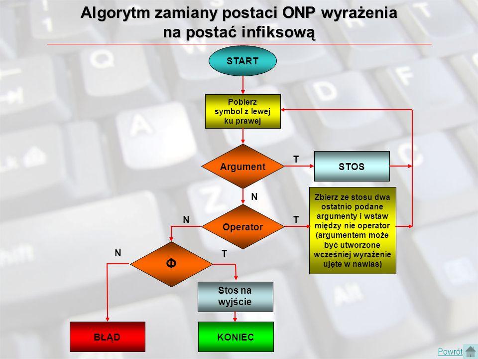 Algorytm zamiany postaci ONP wyrażenia na postać infiksową START Argument Pobierz symbol z lewej ku prawej Zbierz ze stosu dwa ostatnio podane argumen