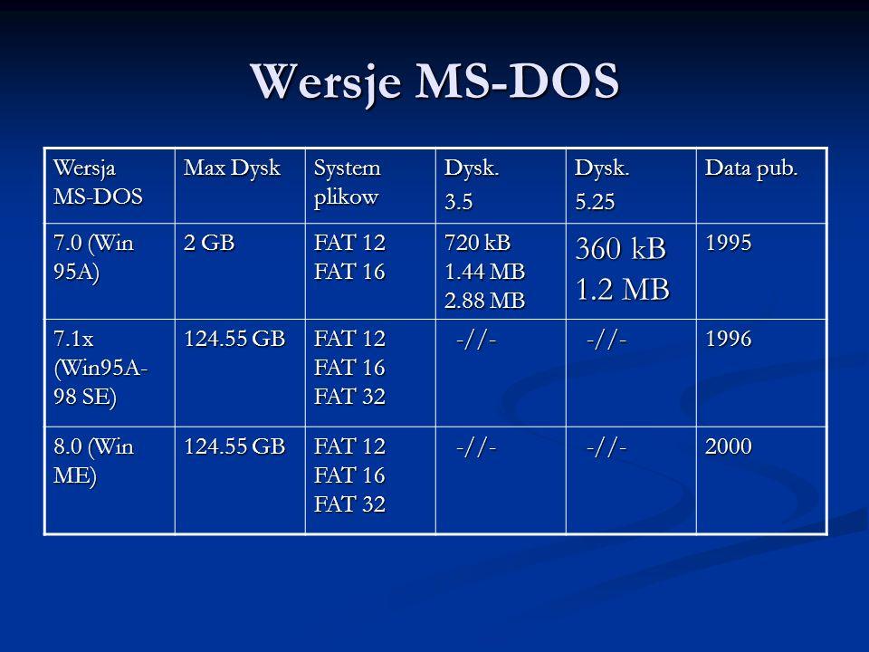 Wersje MS-DOS Wersja MS-DOS Max Dysk System plikow Dysk.3.5Dysk.5.25 Data pub. 7.0 (Win 95A) 2 GB FAT 12 FAT 16 720 kB 1.44 MB 2.88 MB 360 kB 1.2 MB 1