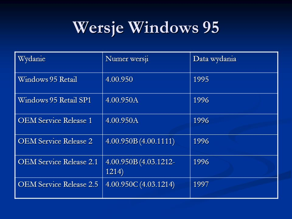 Wersje Windows 95 Wydanie Numer wersji Data wydania Windows 95 Retail 4.00.9501995 Windows 95 Retail SP1 4.00.950A1996 OEM Service Release 1 4.00.950A