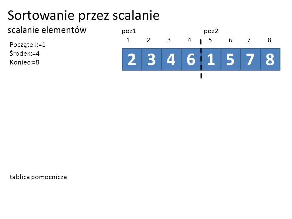 Sortowanie przez scalanie scalanie elementów 23461578 12345678 poz1poz2 Początek:=1 Środek:=4 Koniec:=8 tablica pomocnicza