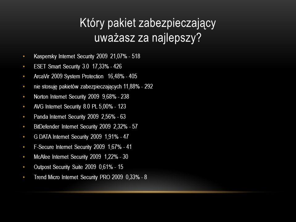 Który pakiet zabezpieczający uważasz za najlepszy? Kaspersky Internet Security 2009 21,07% - 518 ESET Smart Security 3.0 17,33% - 426 ArcaVir 2009 Sys