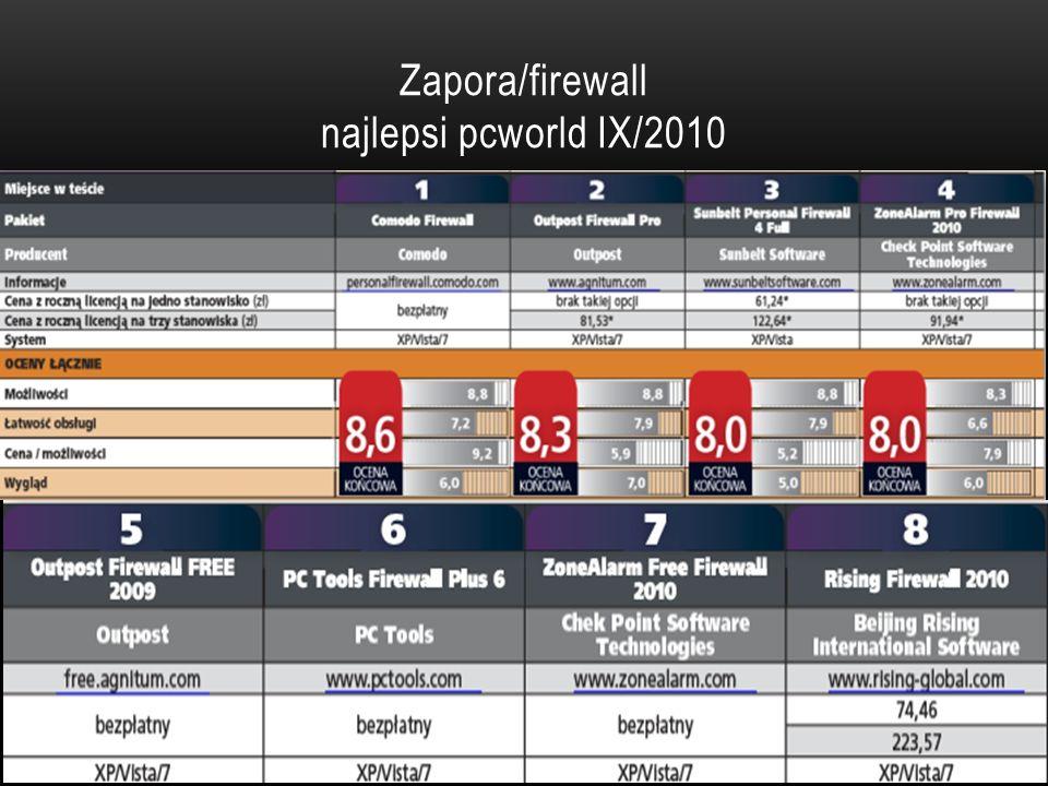 Zapora/firewall najlepsi pcworld IX/2010